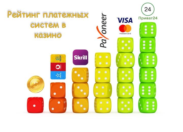 Рейтинг часто используемых платежных систем в казино для Украины